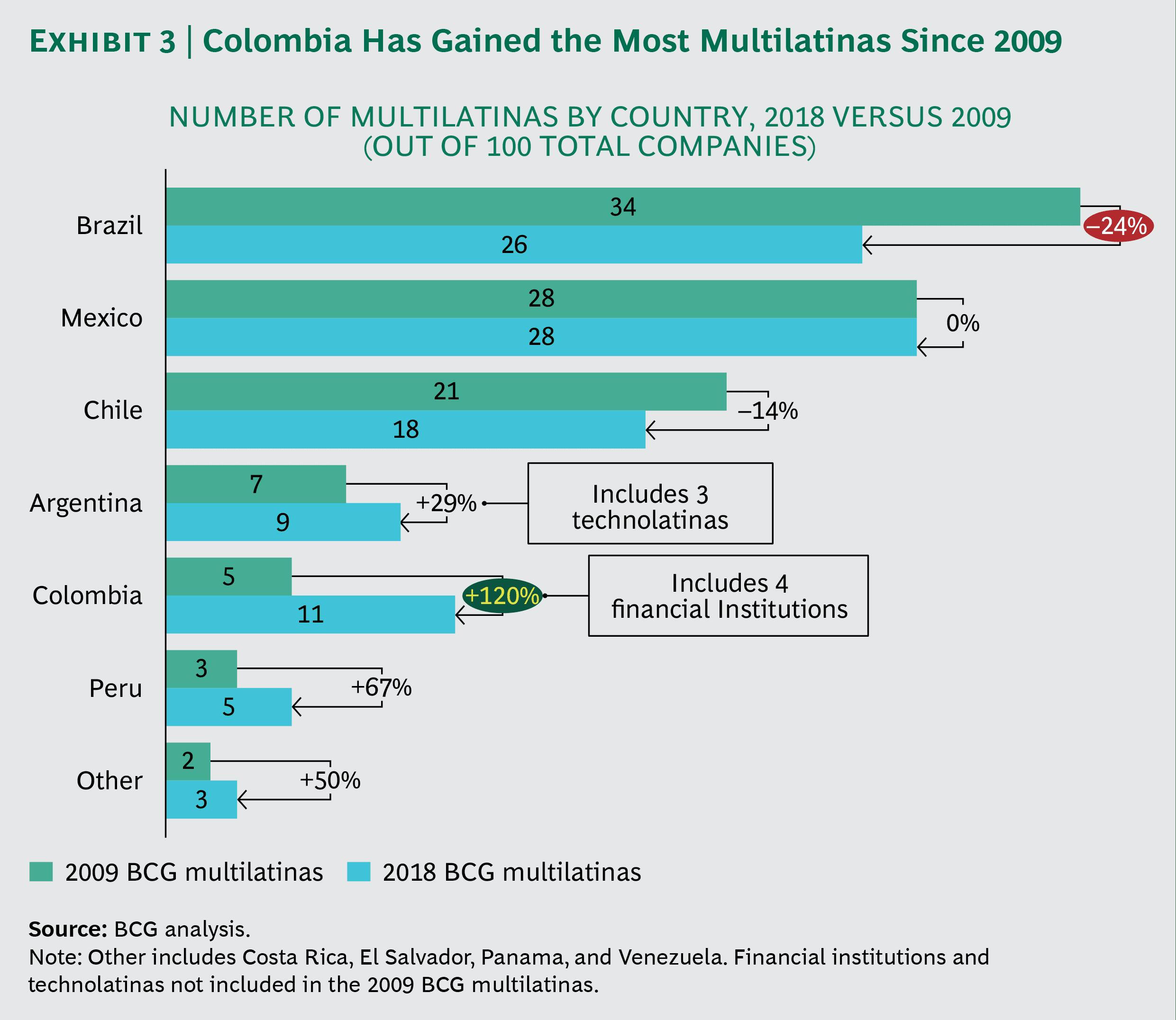bcg country 0 - Las claves del éxito de las empresas multilatinas