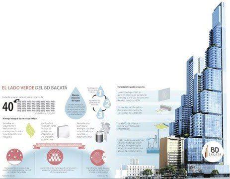 bd bacata - Conozca el proyecto mixto BD Bacatá de Colombia