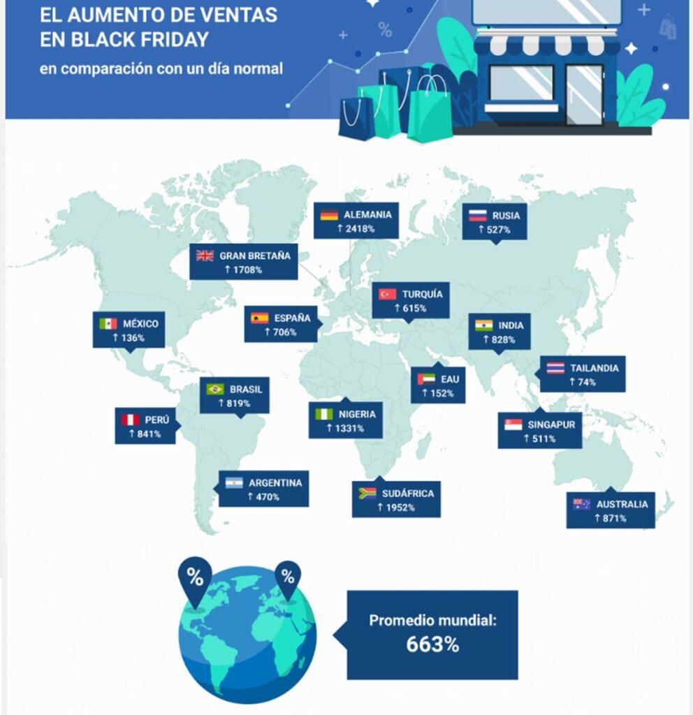 black friday 2 perú retail 992x1024 - [Informe] El comportamiento del peruano en el Black Friday