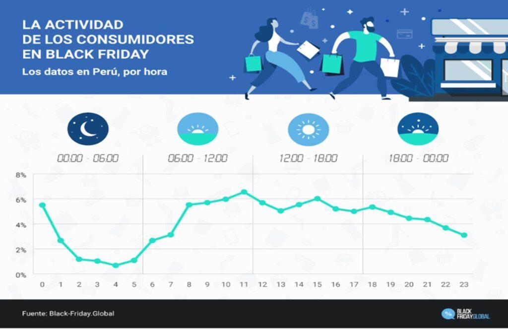 black friday 3 perú retail 1024x663 - [Informe] El comportamiento del peruano en el Black Friday