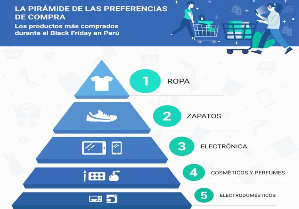 black friday 5 perú retail 1024x717 - [Informe] El comportamiento del peruano en el Black Friday