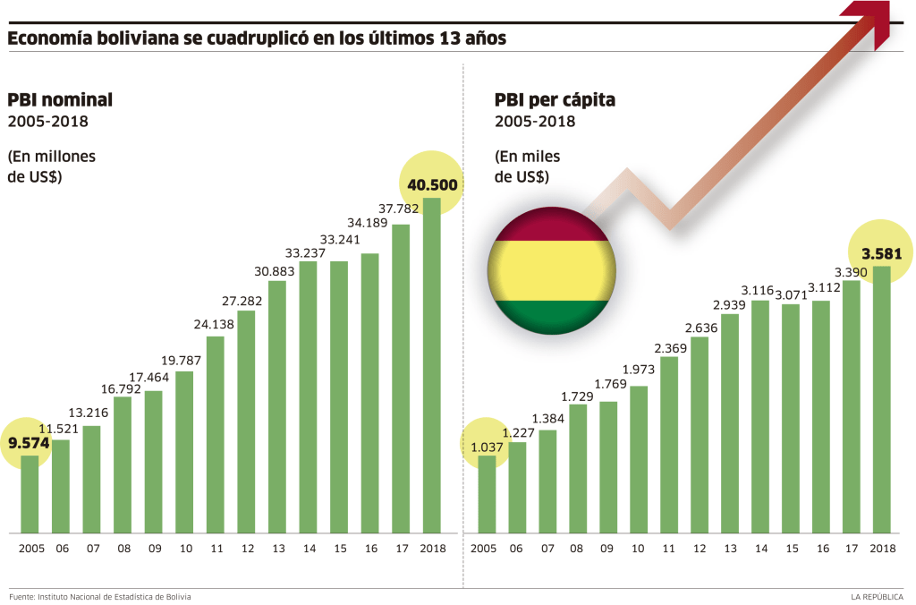 bolivia png crecimiento perú retail 1024x676 - Evo Morales deja un PBI en crecimiento y un déficit fiscal muy alto ¿qué significa?