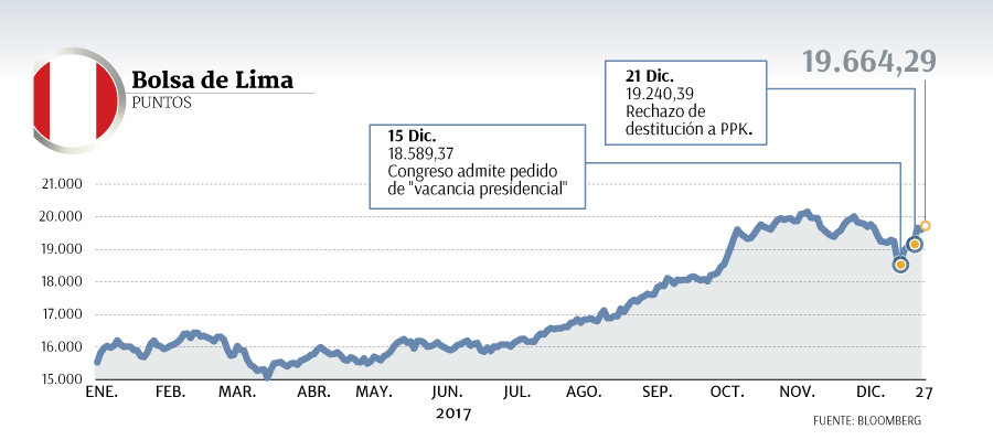 bolsa de lima - A pesar de las tensiones políticas, la Bolsa de Valores de Lima registra indicadores positivos