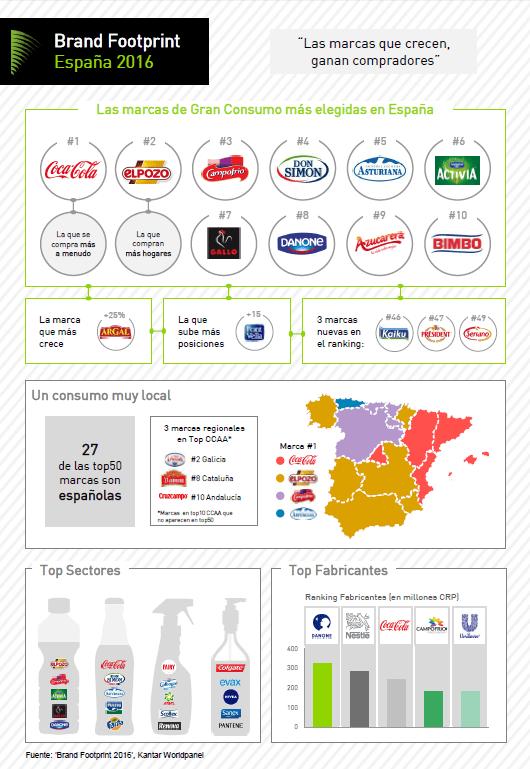brand footprint españa 2016 - Marcas españolas ganan terreno en la cesta de la compra