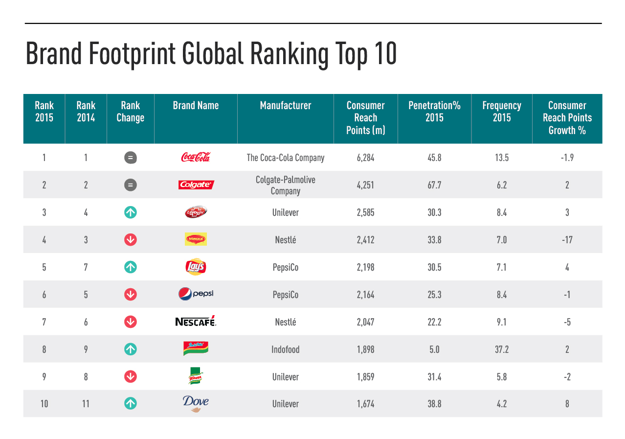 brand top10 kantar