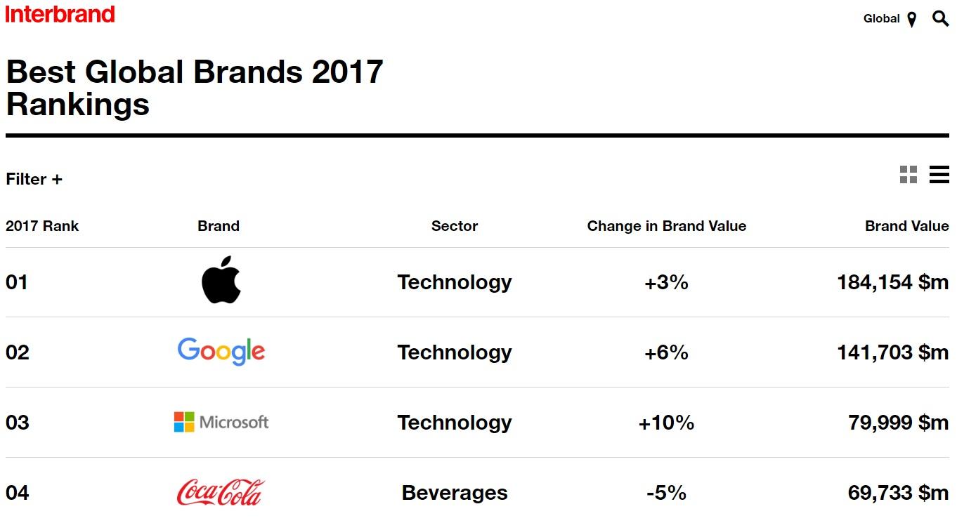brands interbrand 2017 - ¿Cuáles son las marcas más valiosas del mundo?