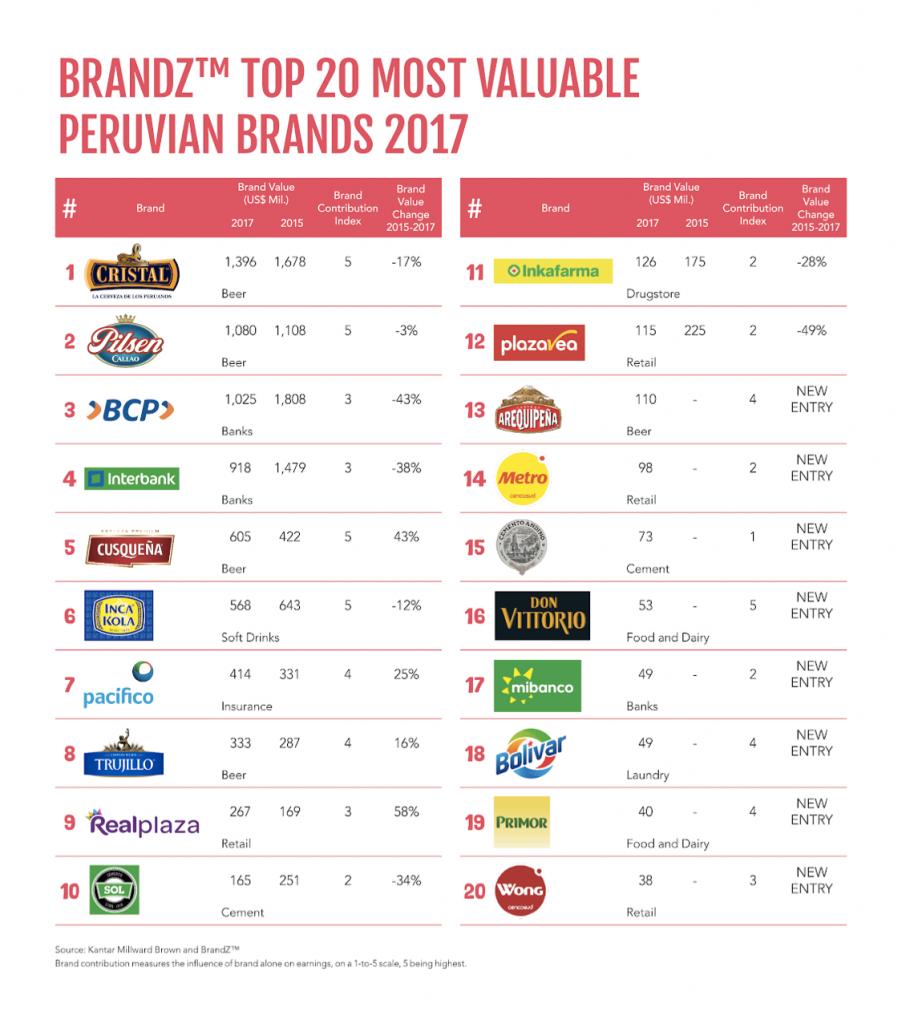 brandz peru 902x1024 - ¿Cuáles son las marcas más valiosas en el Perú?