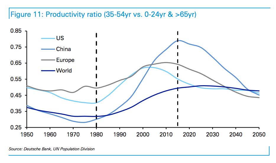 caida de economia 2 - Economía global podría disminuir en las próximas tres décadas