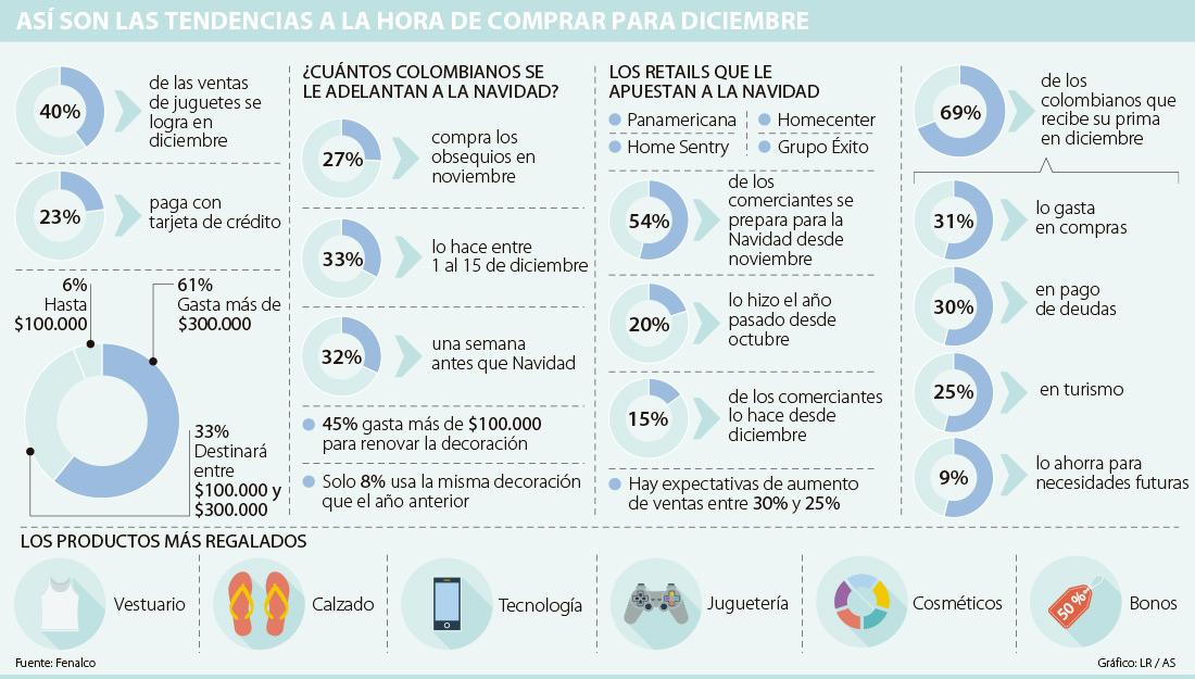 campaña navidad 2410 - Retailers colombianos empezaron campaña navideña
