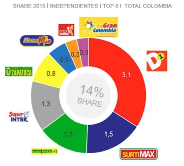 canal de compra colombia kantar 2