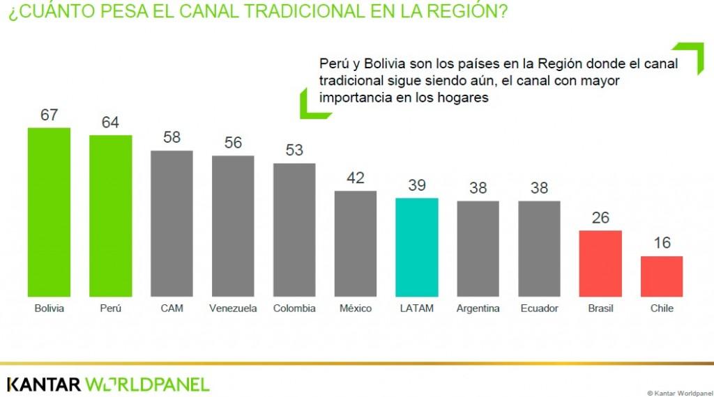 """canal tradicional region kantar 1024x570 - """"Los hogares peruanos prefieren el canal tradicional"""""""