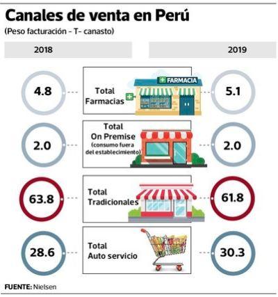 canales de venta nielsen - Perú: Hombres de entre 18 y 35 años van más a las tiendas de conveniencia