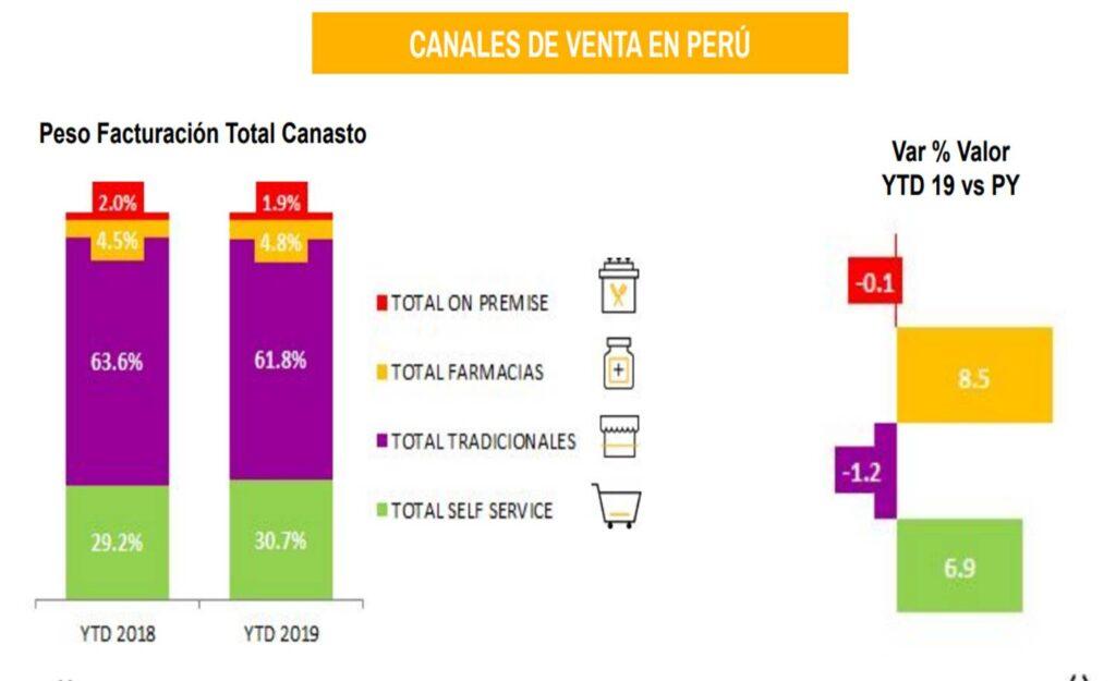canales de venta perú retail nielsen 1024x625 - Ventas en Autoservicios crecen un 6.9% ¿qué está pasando con los mercados y bodegas?