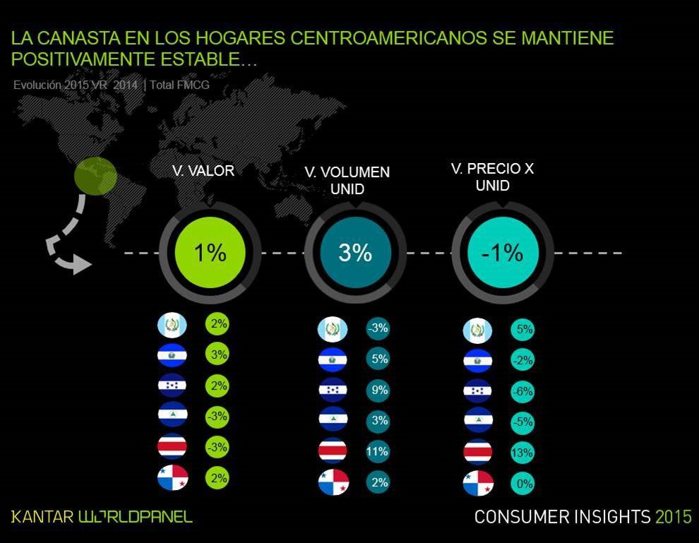 canasta centroamerica 2016 - El shopper centroamericano compra 16 veces más seguido en el canal tradicional
