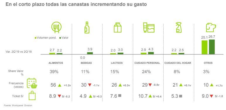 canasta kantar consumo - Peruanos fueron más veces de compra durante el primer semestre de 2019