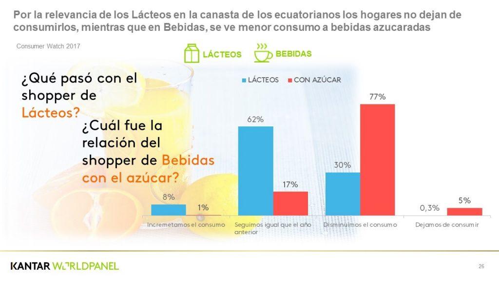 canasta lácteo Ecuador 1S 2017 1024x576 - Consumo en Ecuador crece 6 % en el primer semestre del año