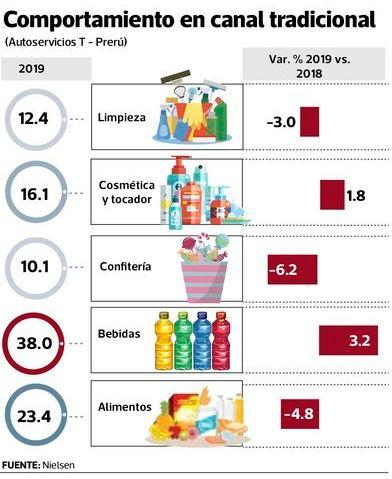 canl tradicional nielsen - Perú: Hombres de entre 18 y 35 años van más a las tiendas de conveniencia