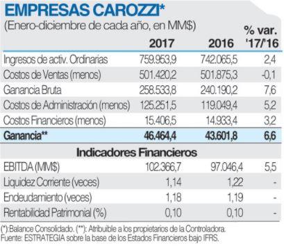 carozzi captura - Carozzi: Negocios en Perú de empresa alimentaria impulsaron su crecimiento en 2017