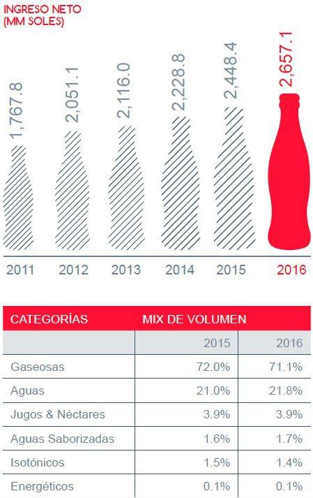 categorias de bebidas - Para el 2020, el 50 % del portafolio de Arca Continental Lindley van a ser bebidas 'zero' y bajas calorías en Perú
