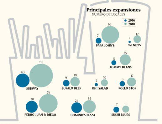 chile fast food - Cadenas de fast food están fortaleciéndose en el retail chileno