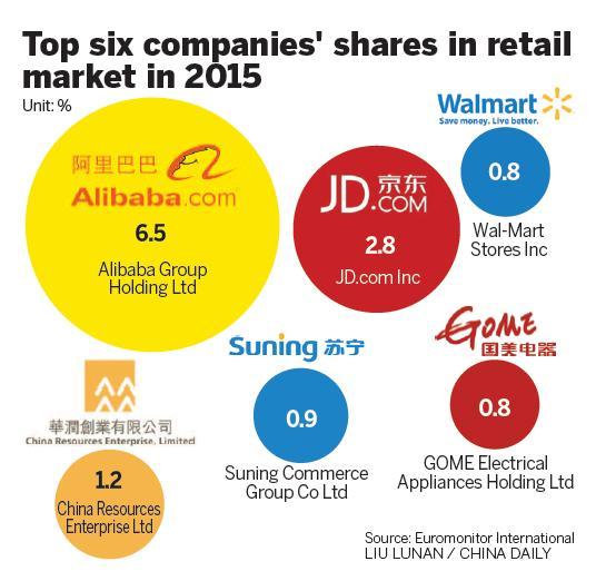 china etailers market 2015