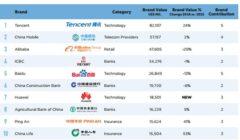 china_top100
