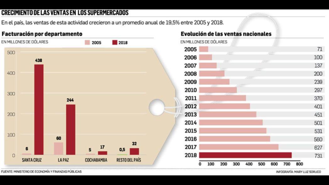 cifras supermercados bolivia - Bolivia: Supermercados en Santa Cruz lideran ventas con $us 438 millones