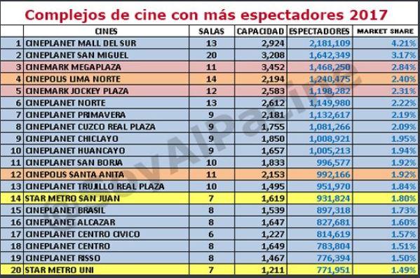 cine más espectadores 2017 - Conoce los cines con más espectadores y mayor recaudación en el 2017