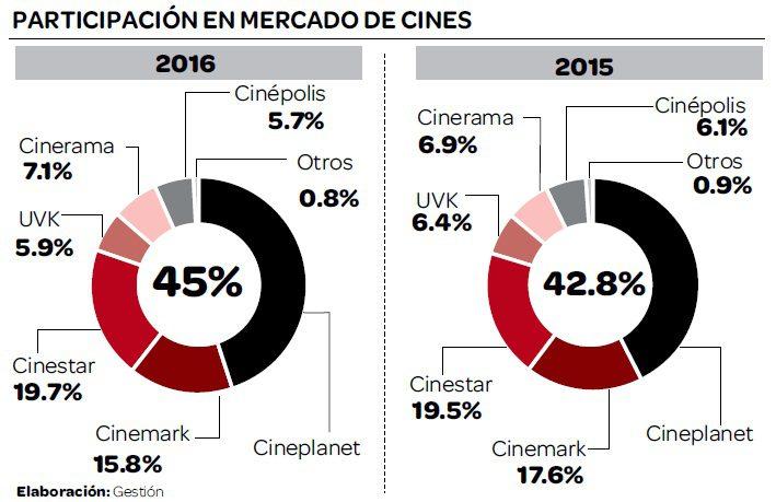 cines-mercado-peruano-2016