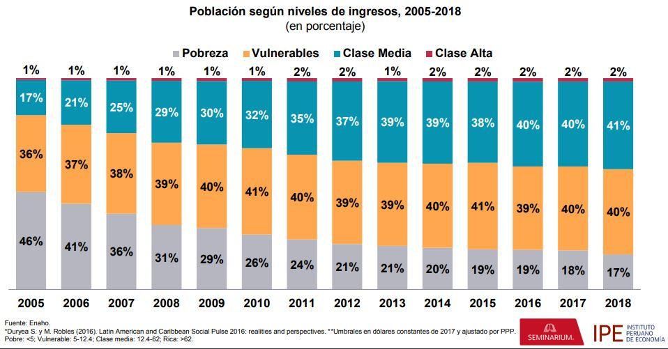 clase media peruana ipe - ¿En qué gasta principalmente la clase media en el Perú?
