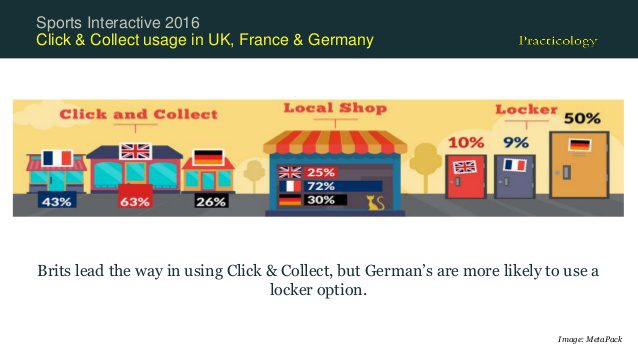 click and collect europe - El click and collect despega en Europa y Estados Unidos