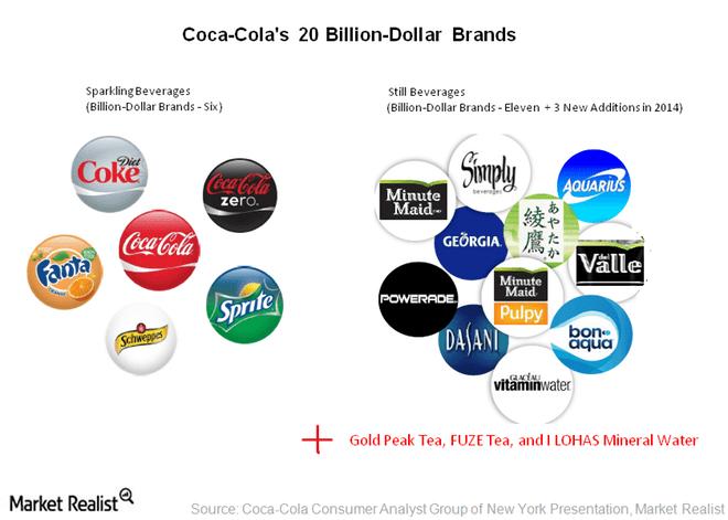 cocacola brands2 - The Coca Cola Company busca diversificarse hacia bebidas más saludables