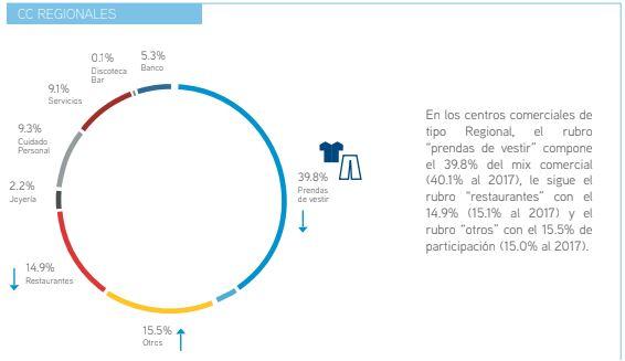 collier mix comercial - Perú: Rubro de prendas de vestir lidera oferta de centros comerciales