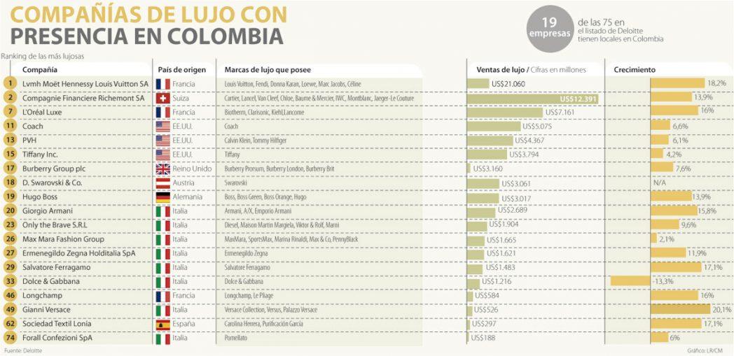 colombia lujo 1000