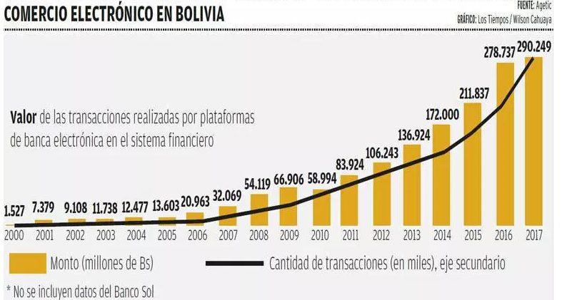 comercio electronico bolivia