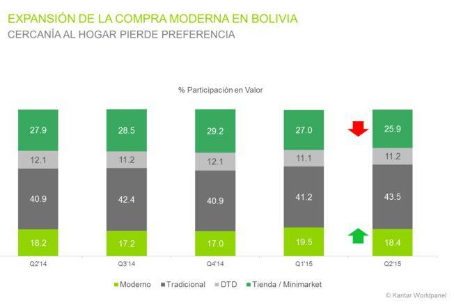 compra moderna bolivia kantar