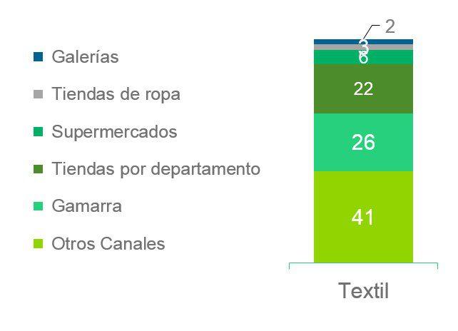 compra ropa peru - Gamarra es el principal canal de compra de ropa en Perú