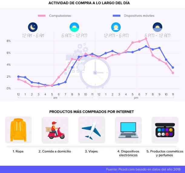 compras a lo largo del día - E-commerce en Perú: El 76% de las transacciones se realizaron a través de smartphones en 2018