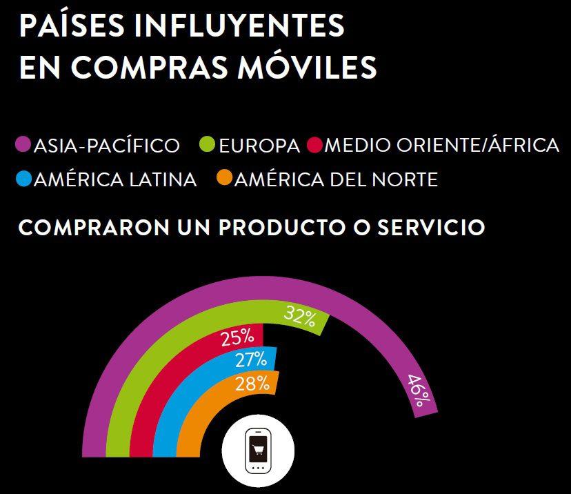 compras moviles nielsen 1 - El crecimiento de las compras a través de los dispositivos móviles en el mundo