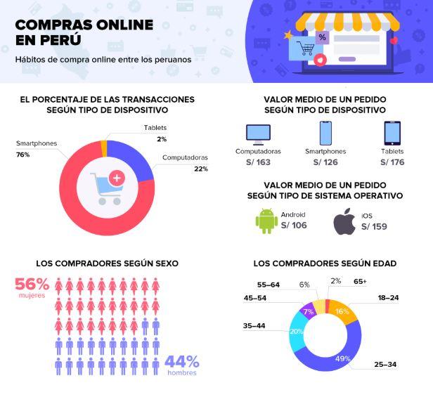 compras online picodi - E-commerce en Perú: El 76% de las transacciones se realizaron a través de smartphones en 2018