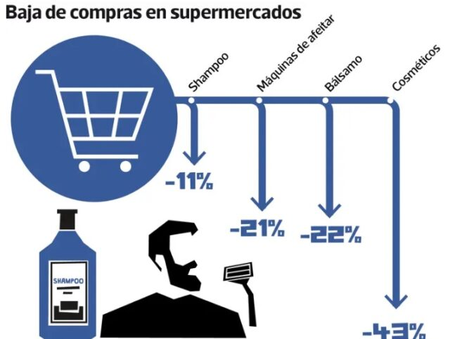 compras supermercados chile