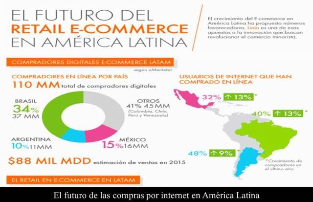 compras_internet_america_latina_25815