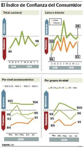 confianza gestion - Julio fue el peor mes para la confianza de los consumidores en Lima