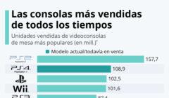 consolas mas vendidas - statista