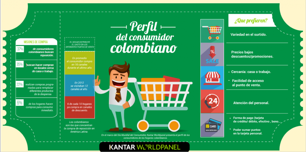 consumidor colombiano kwp