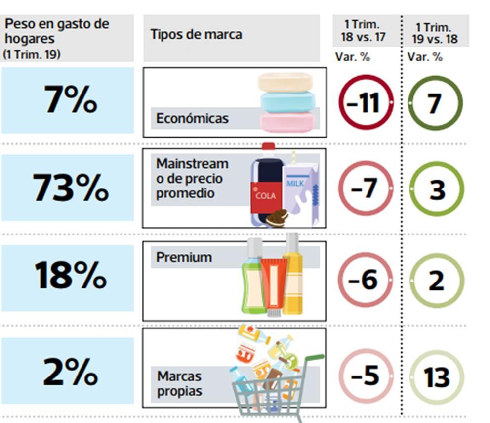 consumidor table 1 Perú Retail - ¿Por qué los hogares peruanos prefieren las marcas propias de supermercados?