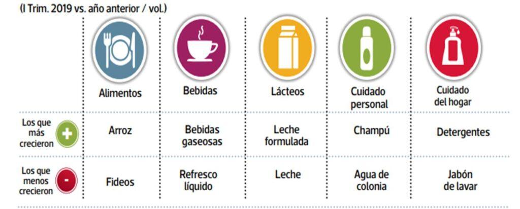 consumidor table 2 Perú Retail 1024x412 - ¿Por qué los hogares peruanos prefieren las marcas propias de supermercados?