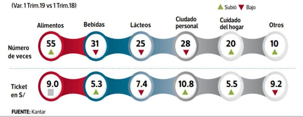 consumidor table 3 Perú Retail 1024x395 - ¿Por qué los hogares peruanos prefieren las marcas propias de supermercados?