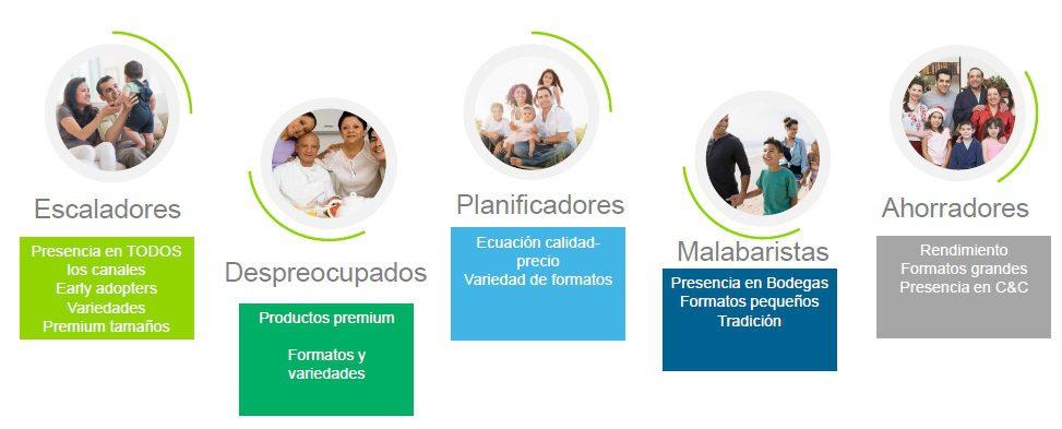 u00bfcu u00e1les son los tipos de consumidores peruanos en la