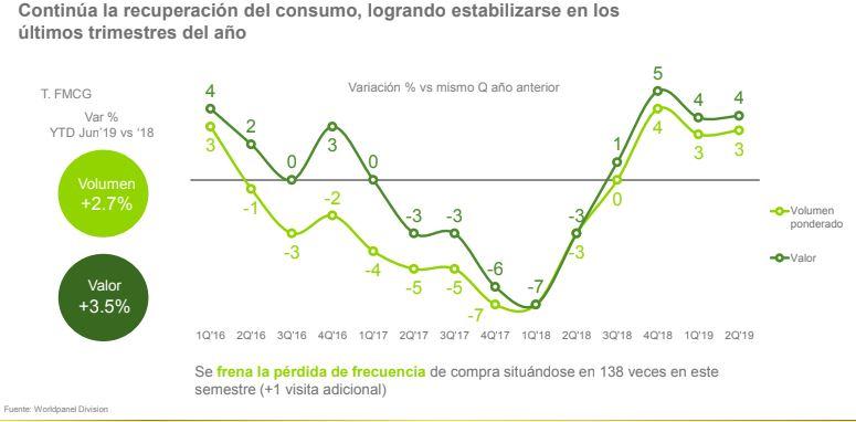 consumo 1S kantar - Peruanos fueron más veces de compra durante el primer semestre de 2019